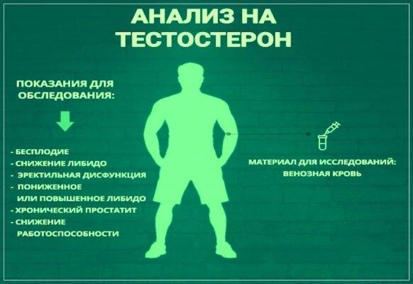 Повысить уровень тестостерона простатит лечился от простатита форум